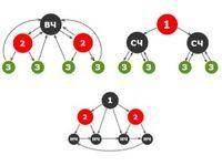 Перелинковка сайта: комплекс целей и схемы эффективной организации